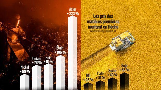 La flambée des prix des matières premières